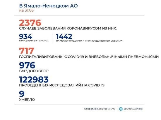 На Ямале подтвердили еще 65 случаев коронавируса