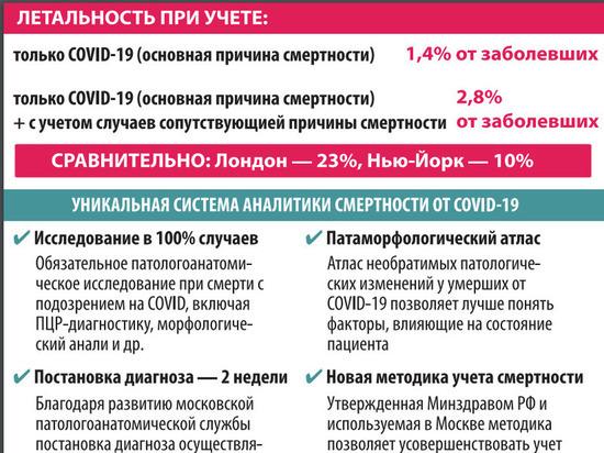 Статистика смертности от коронавируса в Москве совершенно объективна