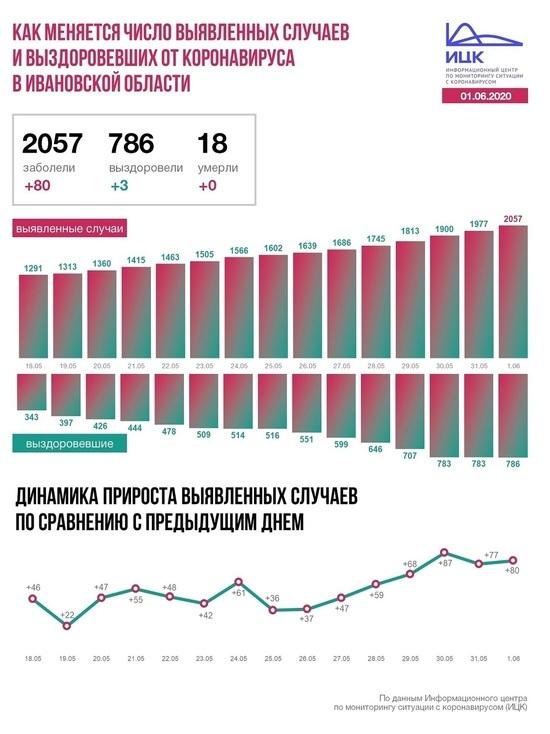 За последние сутки в России подтвержденных случаев коронавирусной инфекции COVID-19 – 9 035 в 84 субъектах, в том числе выявлено активно 3622 (40,10%) без клинических проявлений