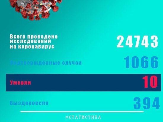 +112 новых случаев заражения COVID-19 в Псковской области за сутки