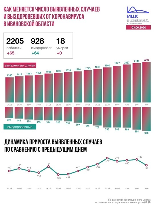 За последние сутки в России подтвержденных случаев коронавирусной инфекции COVID-19 – 8 536 в 84 регионах, в том числе выявлено активно 3287 (38,5%) без клинических проявлений