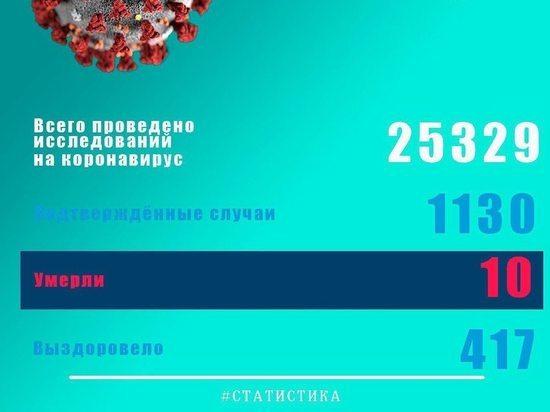 Еще у 64 жителей Псковской области обнаружили коронавирус
