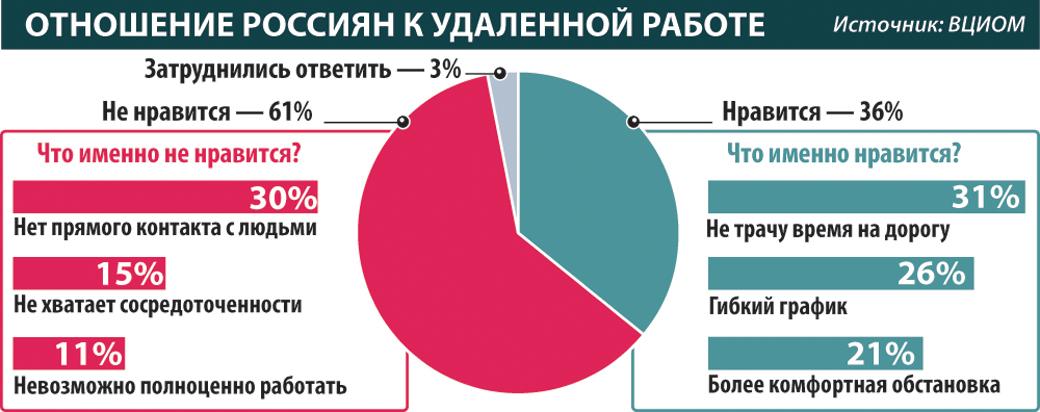 Огромная часть российских компаний решила оставить удаленку для сотрудников