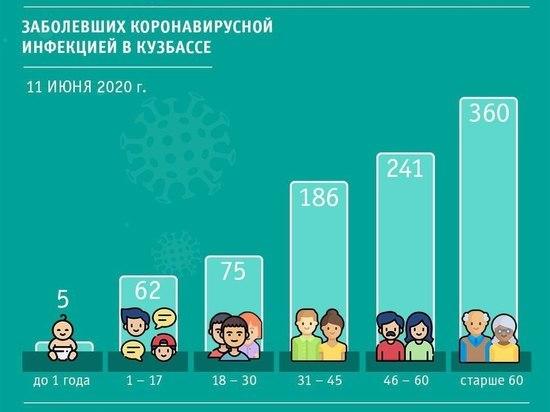 Опубликованы данные по возрасту заболевших коронавирусом в Кузбассе
