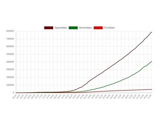 Опубликованы данные Росстата о смертности от COVID-19 в апреле