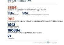 На Ямале коронавирус за сутки подтвердили у 81 человека