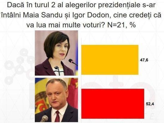 Эксперты прогнозируют победу Игоря Додона на предстоящих выборах