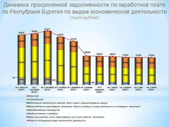 В Бурятии предприятия задолжали сотрудникам зарплату на 27 млн рублей из-за отсутствия средств