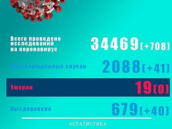 Еще 95 жителей Псковской области заразились COVID-19
