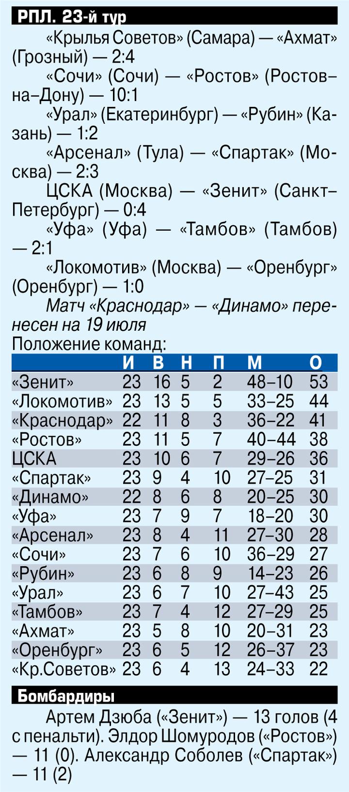 """""""Футбол - не базар"""": Ансар Аюпов оценил скандальный 23-тур РПЛ"""
