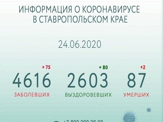 Губернатор Ставрополья: распространение COVID-19 снижается