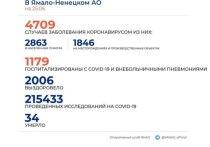 На Ямале за сутки коронавирус диагностировали у 156 человек