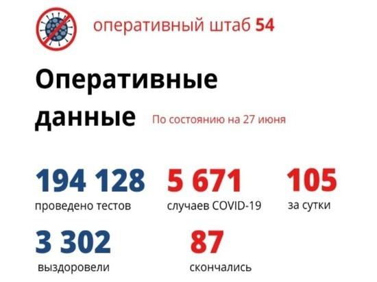 Снова больше 100 человек заболело COVID-19 в Новосибирской области