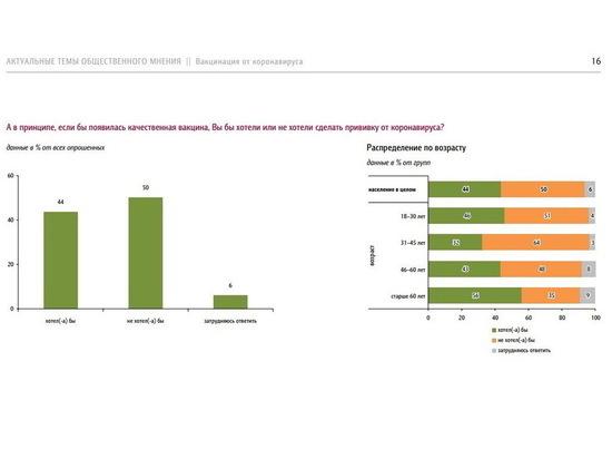 Половина россиян не готова к прививке от коронавируса