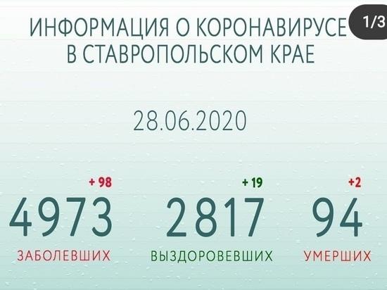 Губернатор: на Ставрополье выздоровели 57% инфицированных COVID-19