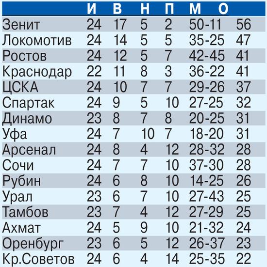 Виктор Ганчаренко отдохнул на «Динамо»
