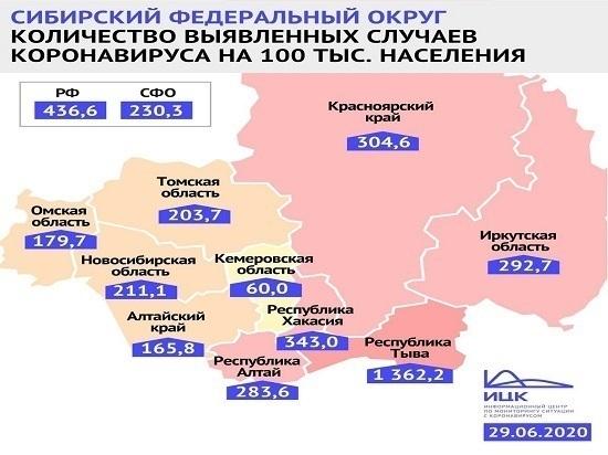 Кузбасс оказался лучшим в СФО по заболеваемости на 100 тысяч населения в июне