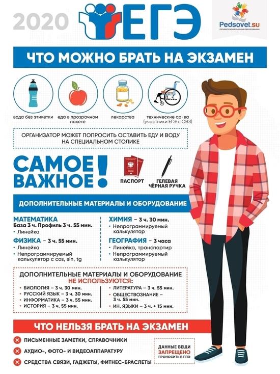 Школьники Ярославской области смогут сдать ЕГЭ без масок и перчаток