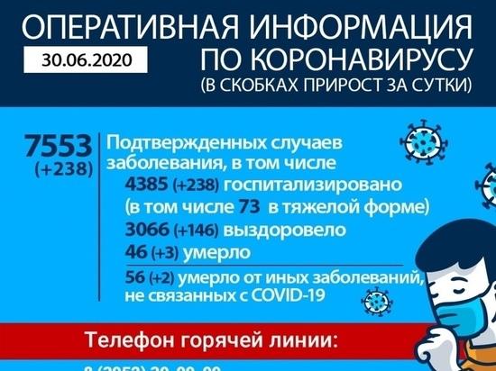 В Приангарье зарегистрировано 238 новых случаев заболевания коронавирусом, пятеро умерли