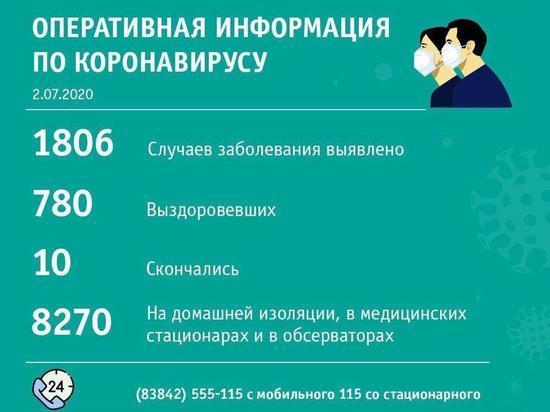 Междуреченск обогнал Кемерово по числу заболевших за сутки