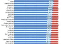 Итоги плебисцита: костромичи оказались наравне с ярославцами по уровню доверия к власти