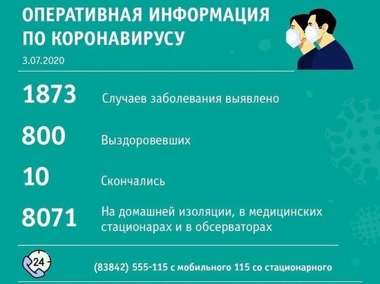 Междуреченск второй день подряд лидирует по числу заболевших коронавирусом за сутки