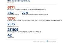 На Ямале коронавирус выявили еще у 191 человека