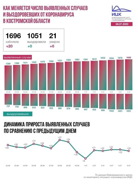 Информационный центр по коронавирусу сообщил данные по Костромской области на 6 июля