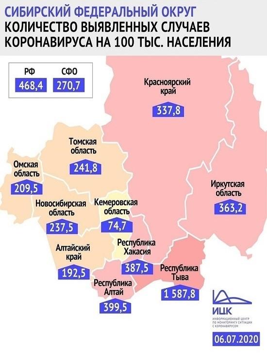 Кузбасс сохраняет самый низкий уровень заболеваемости коронавирусом в Сибири