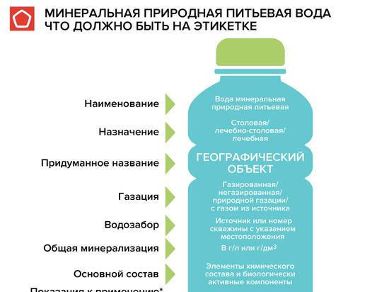 Роскачество: с 1 июля изменилась маркировка питьевой воды