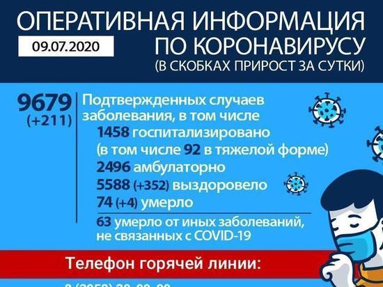 Коронавирус в Приангарье: 211 заболели, 352 выздоровели, четверо умерли