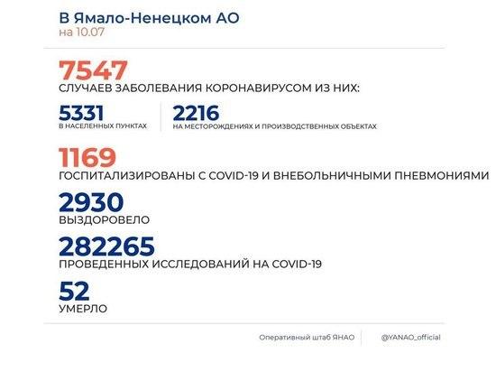 На Ямале коронавирус выявили еще у 208 человек