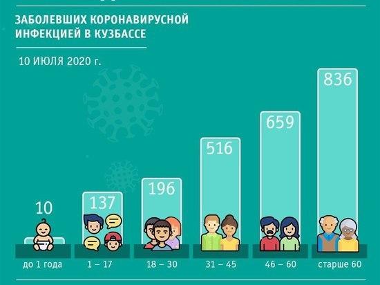 Десять младенцев в Кузбассе заболели коронавирусом