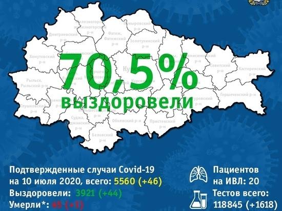 В Курской области за сутки коронавирусом заболело 46 человек, вылечилось - 44.