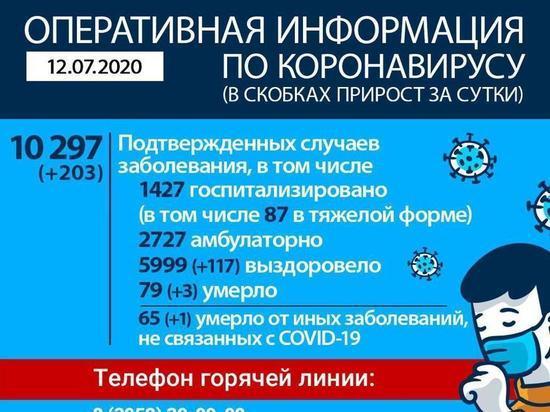 203 новых случая COVID-19 зарегистрировано в Приангарье, 117 человек выздоровели, четверо умерли
