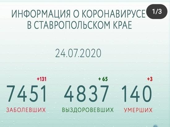 Число жертв коронавируса на Ставрополье достигло 140 человек ⠀