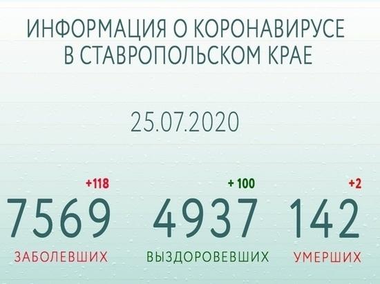 Число выздоровевших от COVID-19 на Ставрополье приближается к 5 тысячам