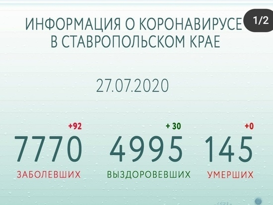 На Ставрополье выявили минимум новых случаев COVID-19 за последние дни