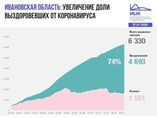 Информационный центр по коронавирусу сообщил данные по Ивановской области на 27 июля