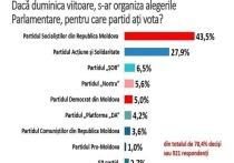В Молдове ПСРМ может победить на досрочных парламентских выборах