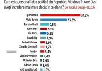 В Молдове Игорь Додон – политик с наибольшим уровнем доверия