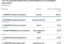 Вениамин Кондратьев вошел в пятерку лидеров среди губернаторов, часто упоминаемых в соцсетях