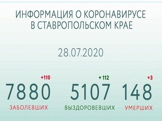 Число выздоровевших от СOVID-19 на Ставрополье превысило 5000 человек