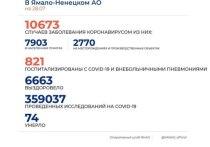 На Ямале выявили 136 новых случаев коронавируса