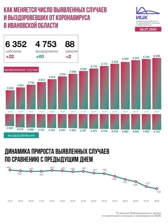 Информационный центр по коронавирусу сообщил данные по Ивановской области на 28 июля
