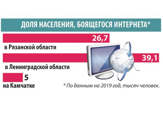 Почему россияне боятся Интернета?
