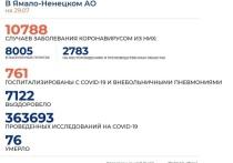 На Ямале за сутки коронавирус диагностировали у 115 человек