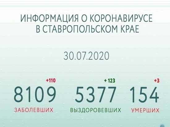 На Ставрополье число выздоровевших от COVID-19 превышает число заболевших