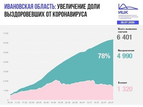 Информационный центр по коронавирусу сообщил данные по Ивановской области на 30 июля