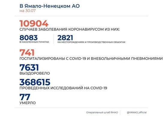 На Ямале еще 116 человек заболели коронавирусом